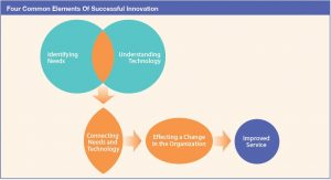 4-common-elements-of-successful-innovation